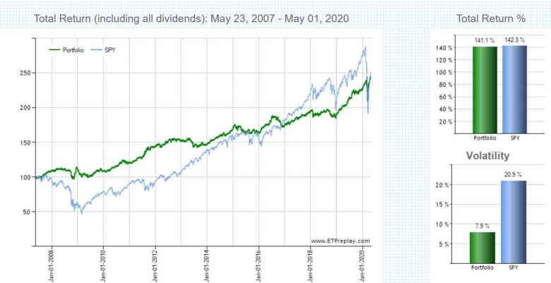 Backtesting the All Seasons Portfolio from May 2007 to May 2008.