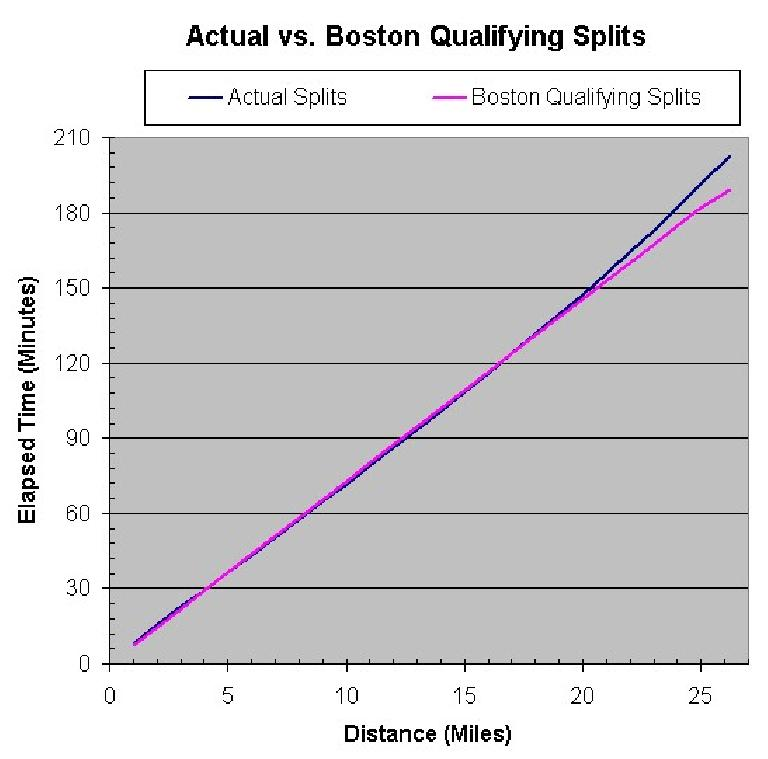 My Chicago splits versus what I'd have to do to qualify for Boston.  You can see I started exceeding Boston pace at Mile 17.