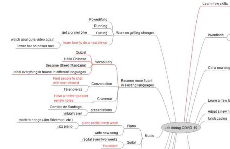 A mindmap I created using FreeMind open source software.