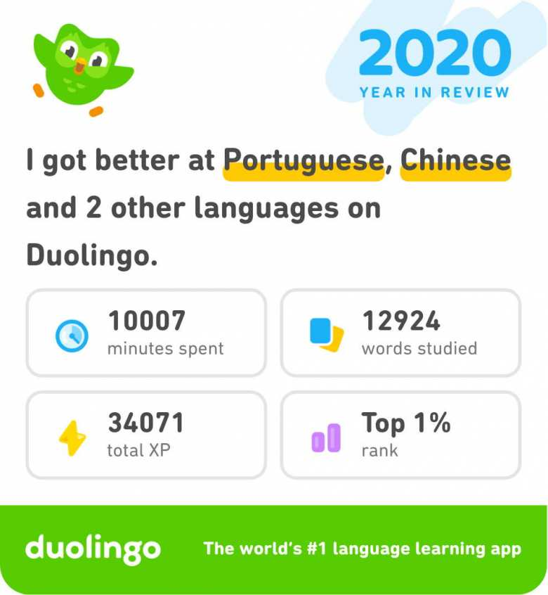"""2020 Year in Review: I got better at Portuguese, Chinese, and 2 other languages on Duolingo. 10007 minutes spent, 12924 words studied, 34071 total XP, top 1%."""