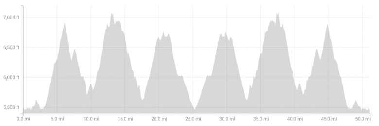 Elevation profile of the Quad Rock 50.