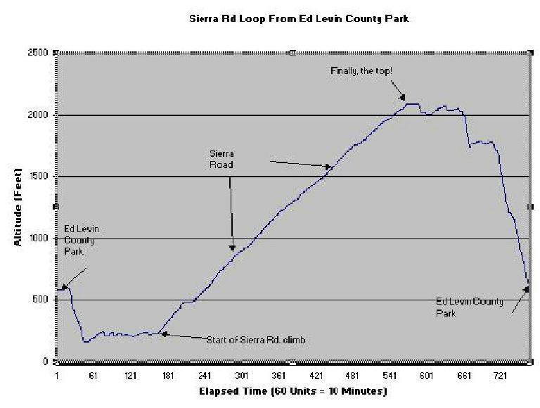 Elevation chart for the Sierra Rd. climb in Milpitas, California; Microsoft Excel