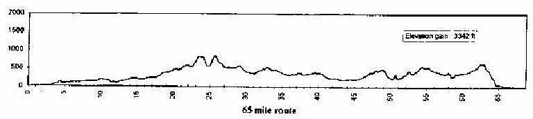 Elevation profile, 1998 Tour du Jour
